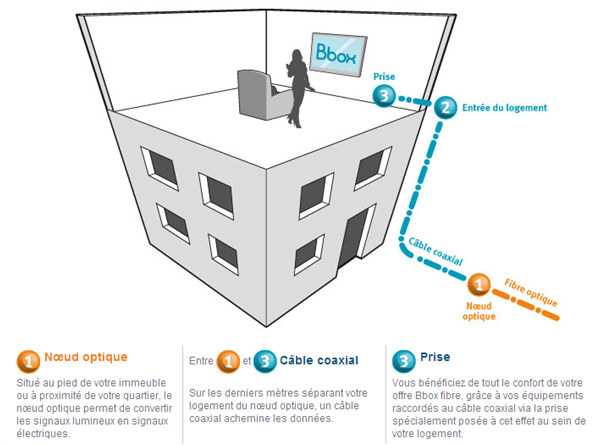 Assistance bouygues telecom t l phones mobiles internet bbox t l vision - Installation de fibre optique au domicile ...